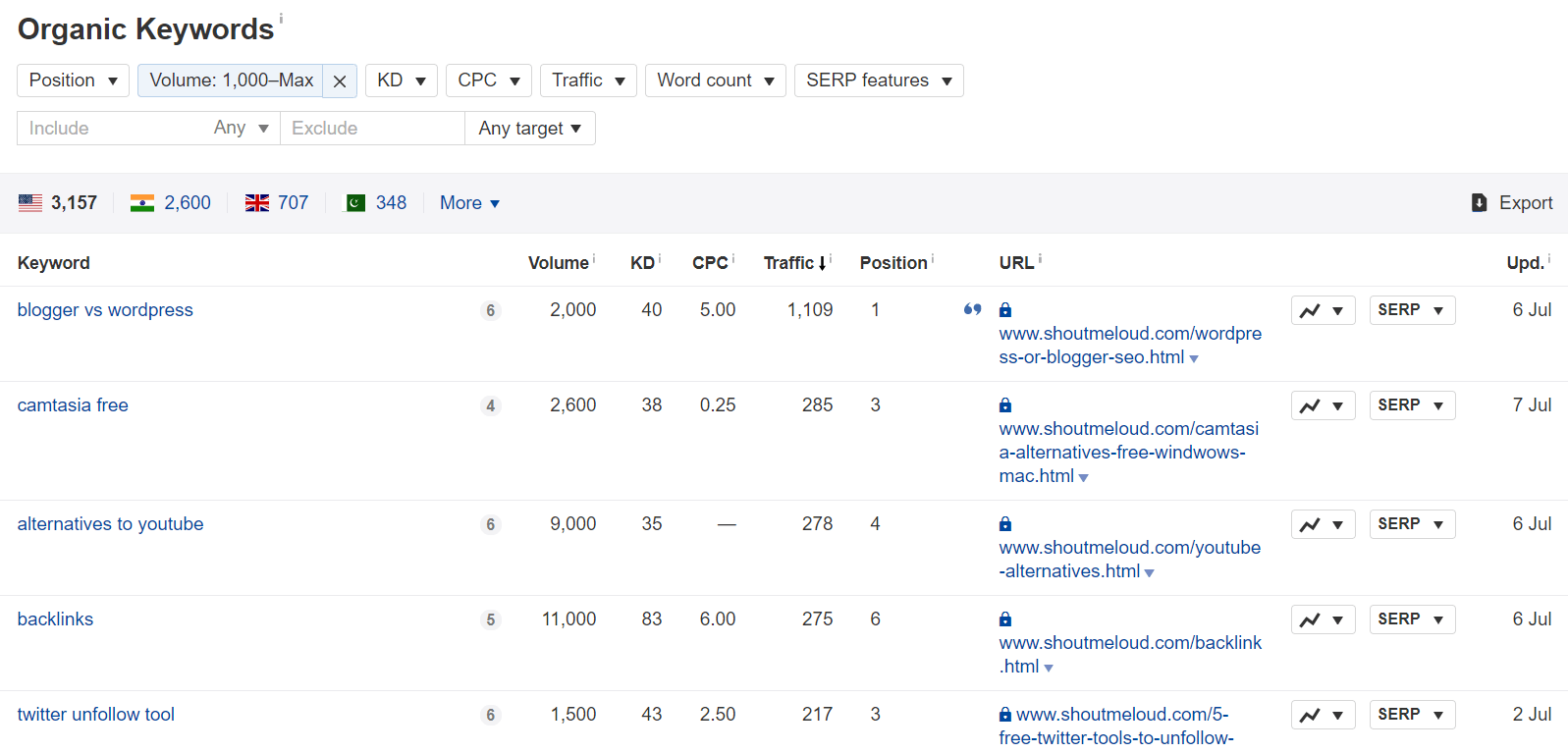 ahrefs-keyword-analysis