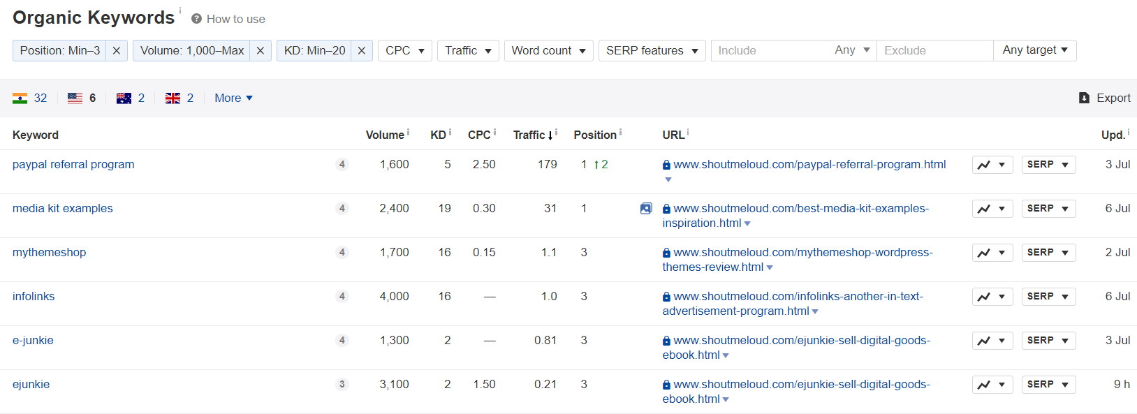 ahrefs-tool-review