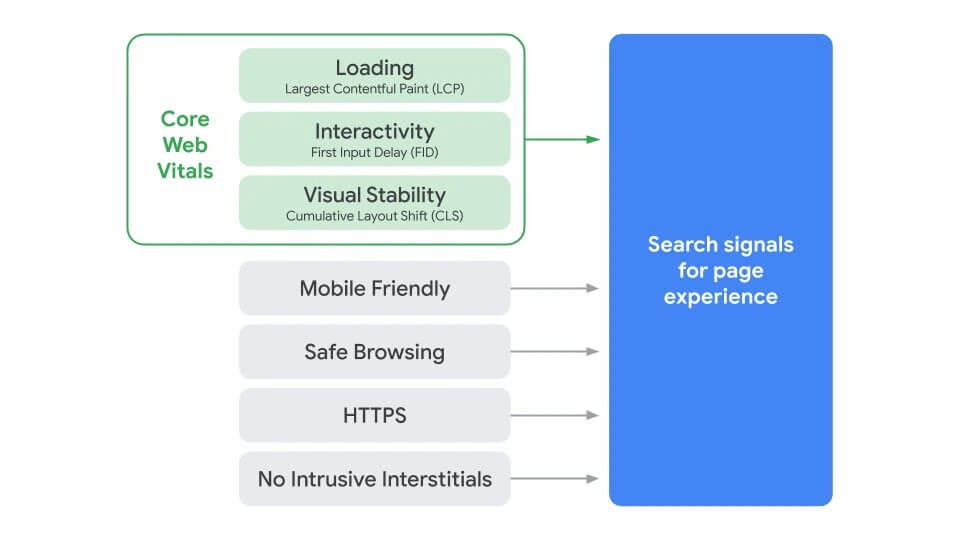 Search_Page_Experience_signal