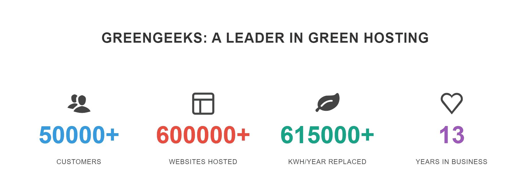 about-greengeek-hosting