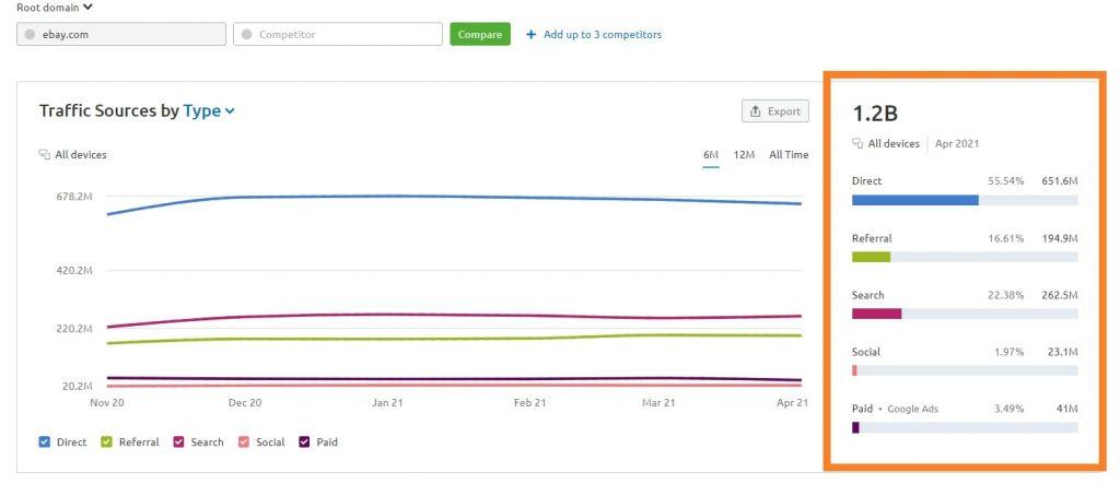 semrush Website traffic sources analysis